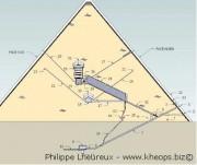 Le mécanisme secret de la pyramide de Khéops ! …avec Philippe Lheureux